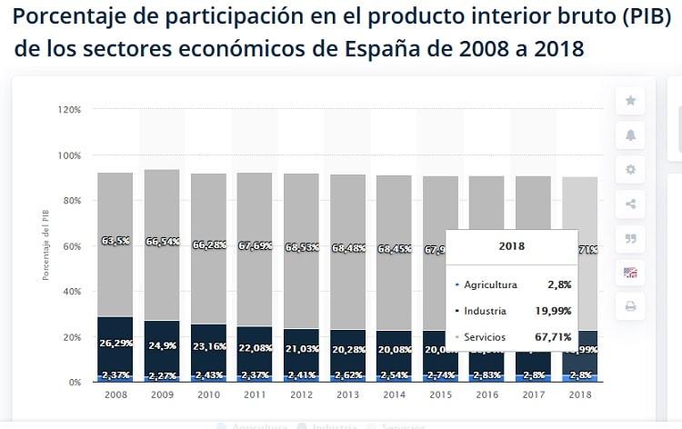 estructura PIB en España