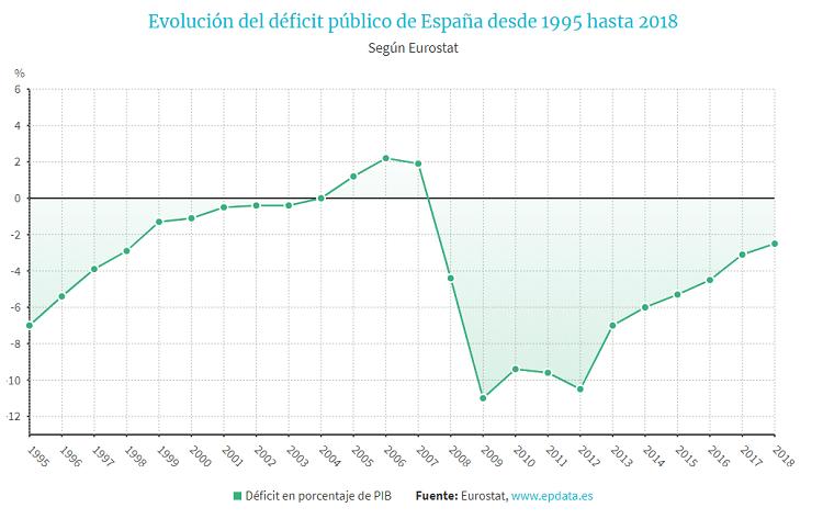 evolucion deficit publico
