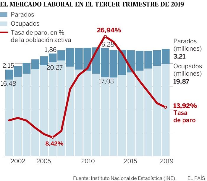 evolucion paro en España