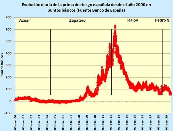 evolucion prima riesgo española