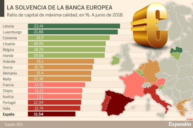 solvencia de la banca europea