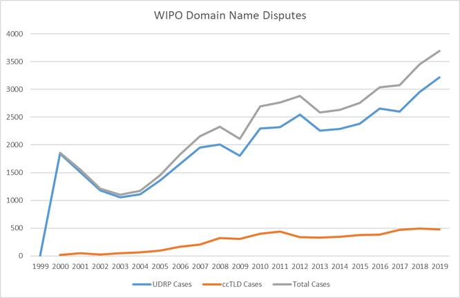 numero de disputas o reclamaciones de dominios web