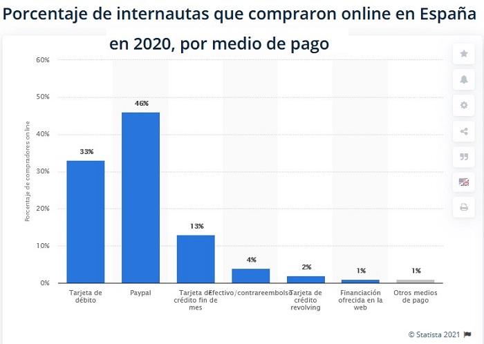 medios de pago online espana