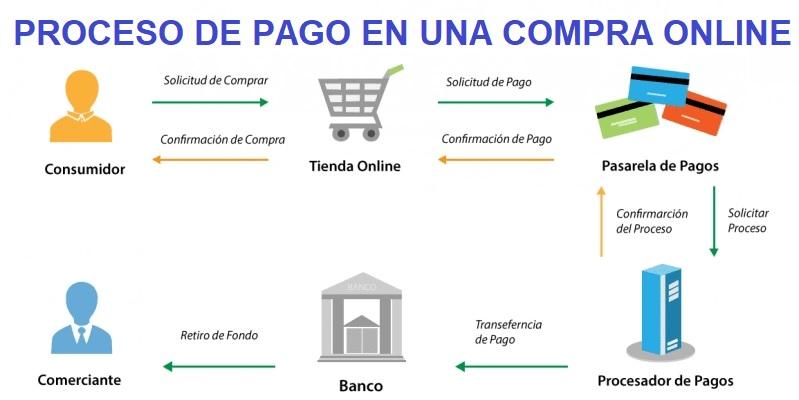 proceso pago tienda online